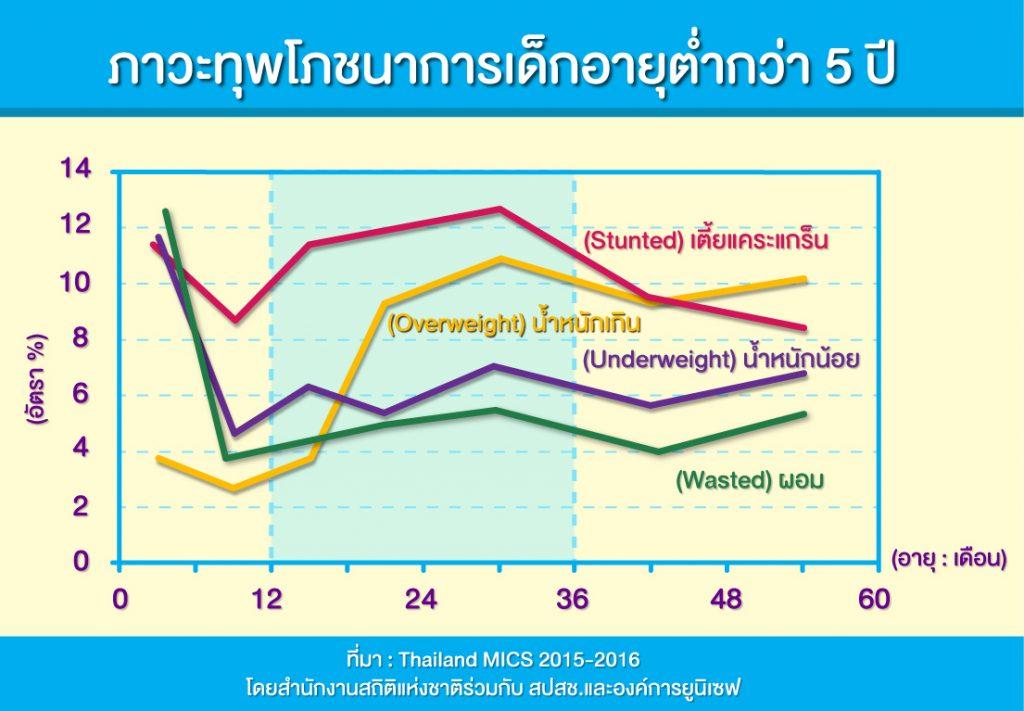 ภาวะโภชนาการเด็กไทย